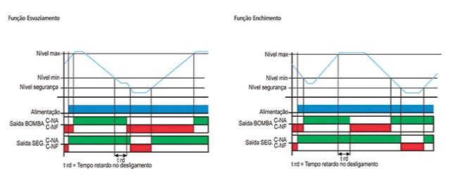 Sensores-de-nivel-condutivos-KPN-A-diagrama