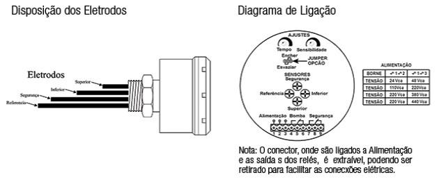 Sensores-de-nivel-condutivos-KPN-A-ligacao