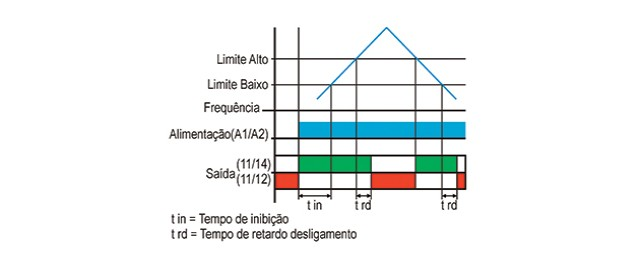 Supervisor-De-Frequencia-de-Rede-DPO-1-diagrama