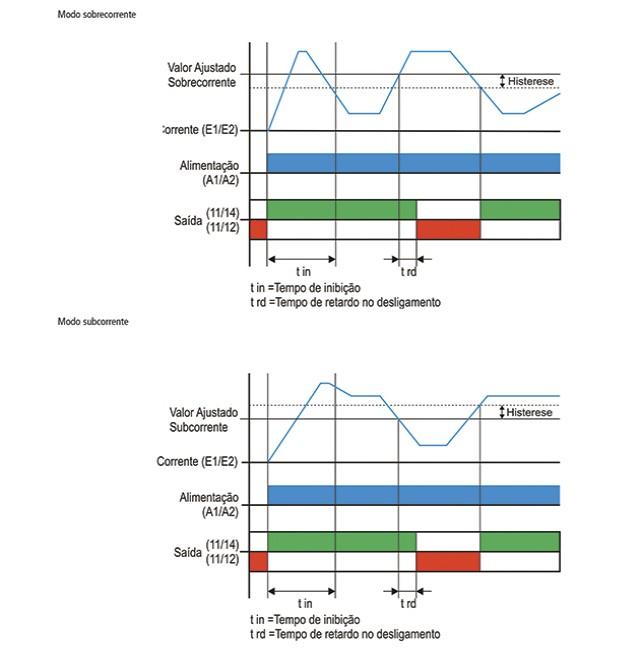 rele-de-corrente-MPS-57-diagrama