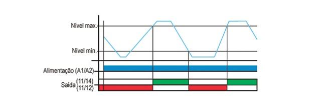rele-de-nivel-eletronico-Microprocessado-DPNC-1-funcionamento
