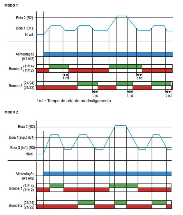 rele-de-nivel-por-boia-JPX-126-diagrama