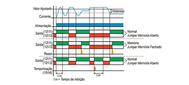 rele-de-sobrecorrente-EPI-1-funcionamento