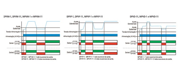 reles-de-minima-e-maxima-tensao-monofasicos-DPVP-1-funcionamento