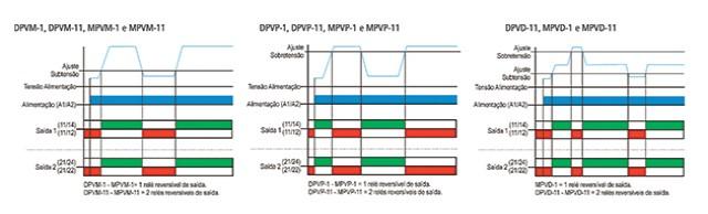 reles-de-minima-e-maxima-tensao-monofasicos-DPVP-1-ligacao