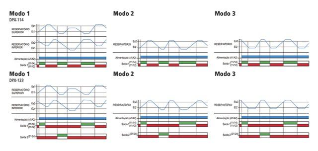 reles-de-nivel-eletronicos-microprocessados-DPX-114-diagrama