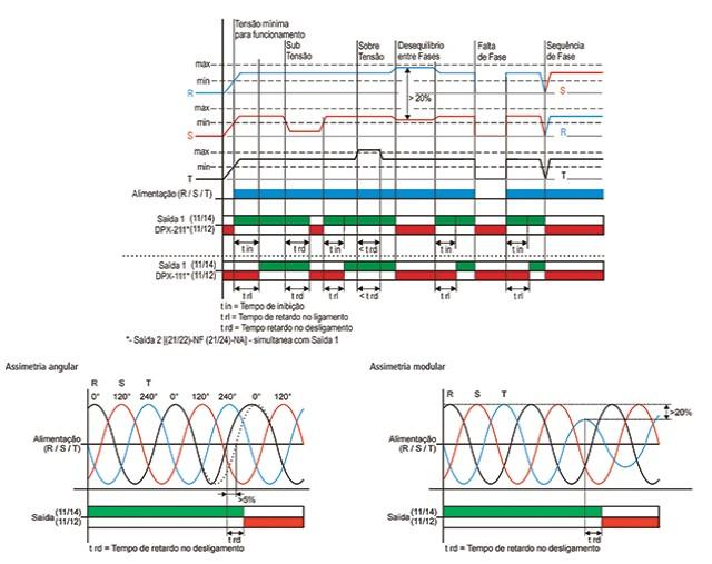 supervisores-de-redes-trifasicas-tipo-dpx-111-e-dpx-211-diagrama