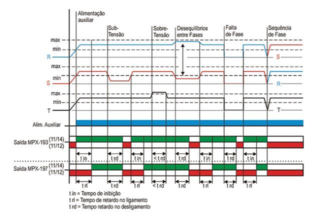 supervisores-de-redes-trifasicas-tipo-mpx-193-e-mpx-197-diagrama