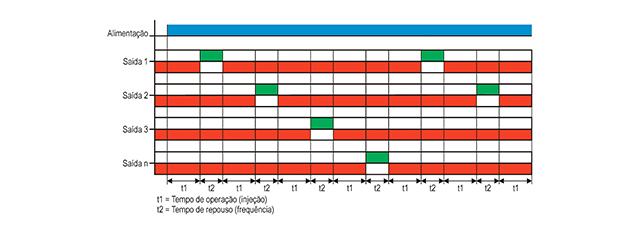 temporizadores-dupla-funcao-tipo-jtei-1-e-dtei-1-funcionamento
