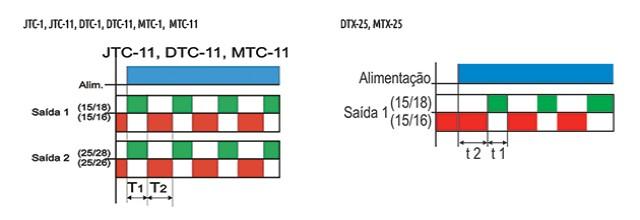 temporizadores-eletronicos-ciclicos-tipo-jtc-dtc-mtc-dtx-25-e-mtx-25-funcionamento