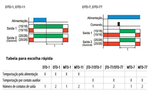 temporizadores-eletronicos-com-retardo-na-desenergizacao-tipo-jdt-7-77-dtd-7-77-e-mtd-7-77-funcionamento
