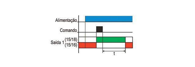 temporizadores-eletronicos-com-retardo-na-desenergizacao-tipo-jtda-e-dtda-funcionamento