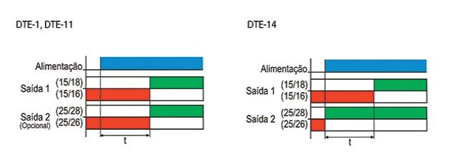 temporizadores-eletronicos-com-retardo-na-energizacao-tipo-jte-dte-mte-jtef-jter-dtef-e-dter-funcionamento