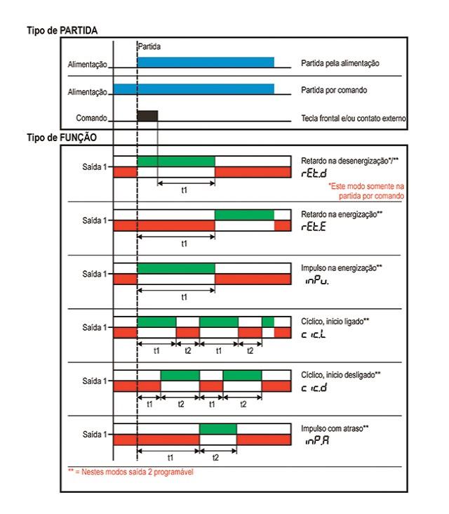 temporizadores-microprocessados-multifuncao-com-duplo-display-tipo-ftmd-e-stmd-funcionamento