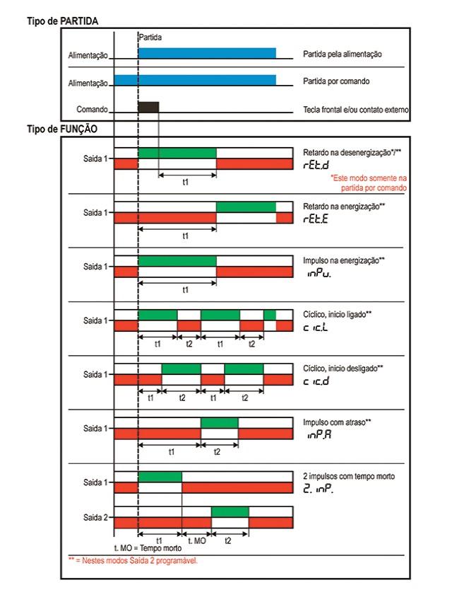 temporizadores-microprocessados-multifuncao-linha-economica-tipo-gtme-ftme-e-stme-funcionamento